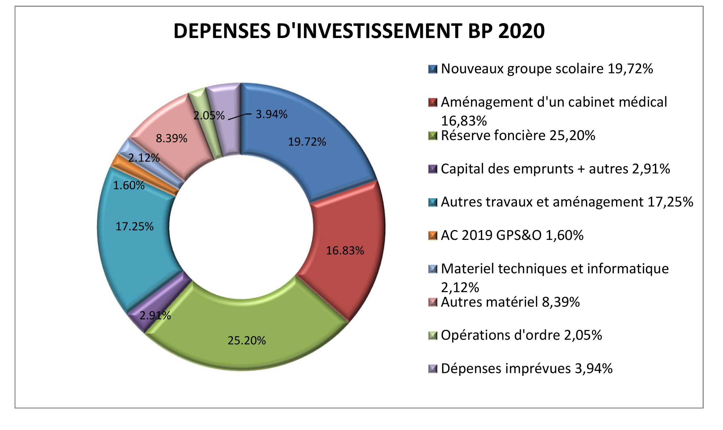Depenses d'investissement BP 2020